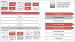 Prozesslandkarte differenziert nach Prozess- Projekt- und Agile Organisation