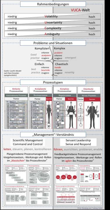 Klassisches und Agiles Prozessmanagement abhängig von Vuca-Cynefin-Prozesstypen